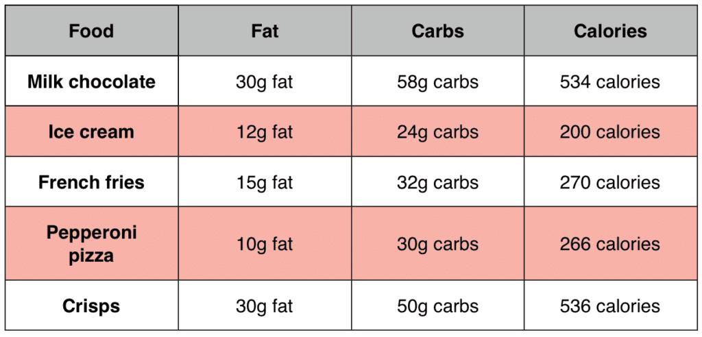 addictive foods chart